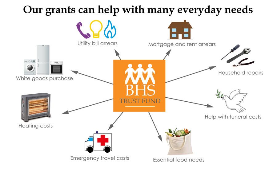 BHS Trust Fund Grants Diagram